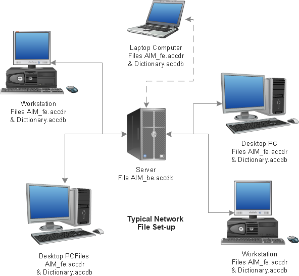 sample network setup